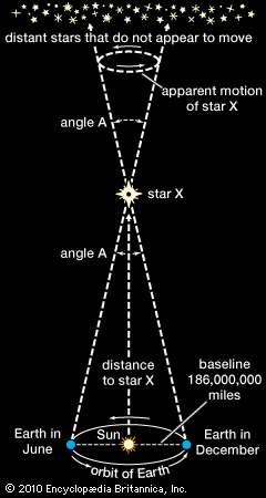 计算星距,太阳系,天文学
